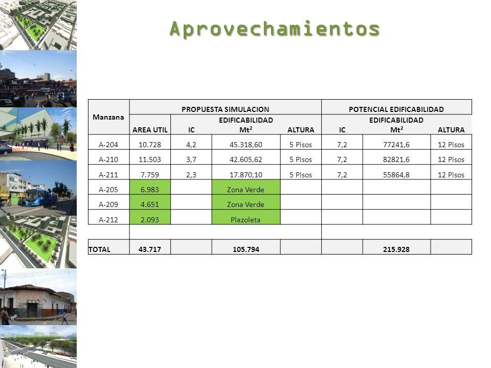 Balance Plan Parcial El Calvario OBLIGACIONES URBANISTICAS( Carga Local) PROYECTO PARAISO FASE 1: EL CALVARIO: Modelo Cosntrucción estación intermedia CESION SUELO OBJETO REPARTOMt²Valor $/Mt² Costo Total Compra Predios) S Zonas Verdes (Manz: A-205 Y A-209)11.634 781.468 9.091.602.560 Equipamiento (Manz: A- 212)2.093 1.173.506 2.456.147.115 SUBTOTAL CESION SUELO13.727 11.547.749.675 ADECUACIONES SUELO Zonas Verdes (Manz: A-205 Y A-209)11.634 133.792 1.556.540.929 Equipamiento (Manz: A- 212)4.515,00 200.315 904.422.323 SUBTOTAL ADECUACION SUELO16.149 2.460.963.251 SUBTOTAL RENOVACION DE VIAS5.488,63 $ 667.887.784 TOTAL CARGAS A REPARTIR $ 14.676.600.710 COSTOS INFRAESTRUCTURAS SERVICIOS PUBLICOS -CARGA LOCAL MANZANARED HIDRAULICARED SANITARIARED ELECTRICARED TELECOMUNICACIONES TOTAL CONSTRUCCION Y REPOSICION REDES A-204 $ 175.335.888 $ 263.492.069 $ 1.446.180.529 $ 867.708.350 $ 2.752.716.836 A-210 $ 71.430.439 $ 107.344.562 $ 589.162.386 $ 353.497.445 $ 1.121.434.832 A-211 $ 55.310.973 $ 83.120.478 $ 456.208.103 $ 273.724.872 $ 868.364.427 TOTAL $ 302.077.300 $ 453.957.110 $ 2.491.551.018 $ 1.494.930.667 $ 4.742.516.095 OBLIGACIONES URBANÍSTICAS + INFRAESTRUCTURAS SERVICIOS PUBLICOS $ 19.419.116.804