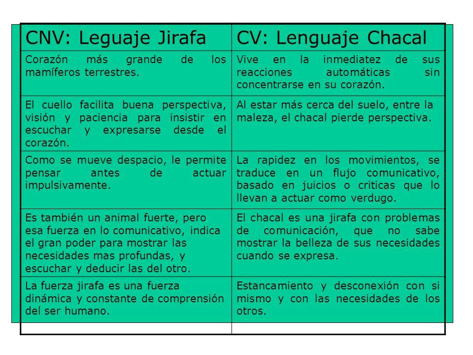 CNV: Leguaje JirafaCV: Lenguaje Chacal Corazón más grande de los mamíferos terrestres.
