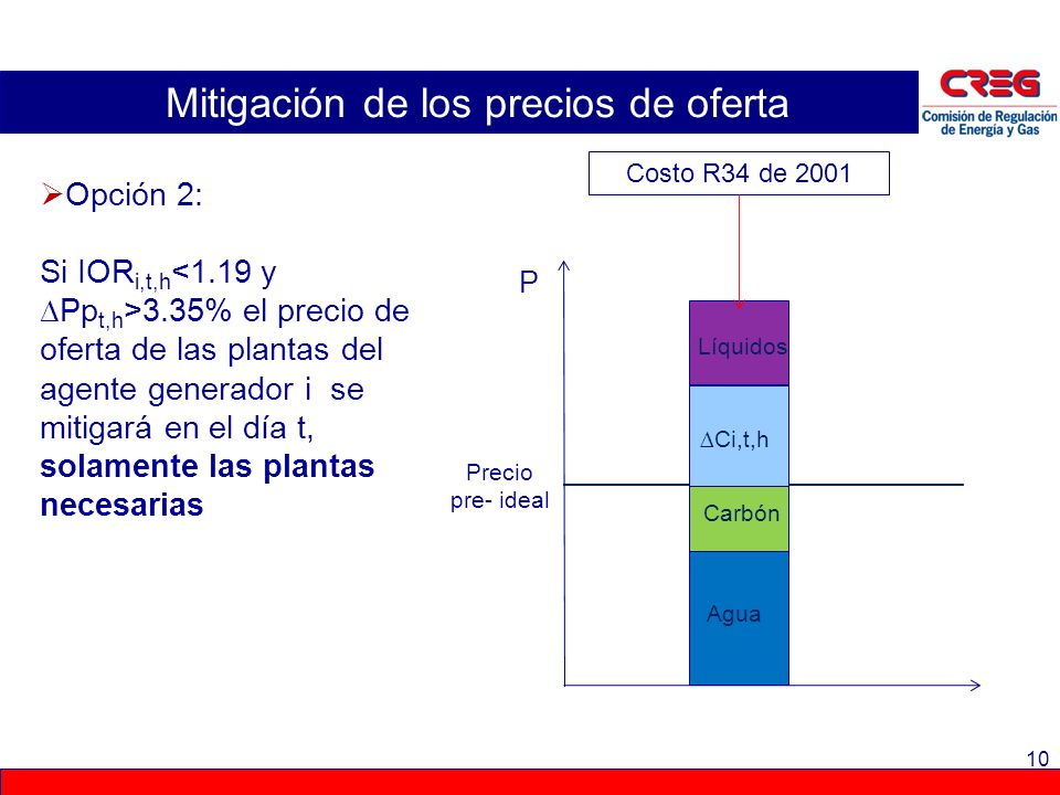 10 Mitigación de los precios de oferta Opción 2: Si IOR i,t,h 3.35% el precio de oferta de las plantas del agente generador i se mitigará en el día t,
