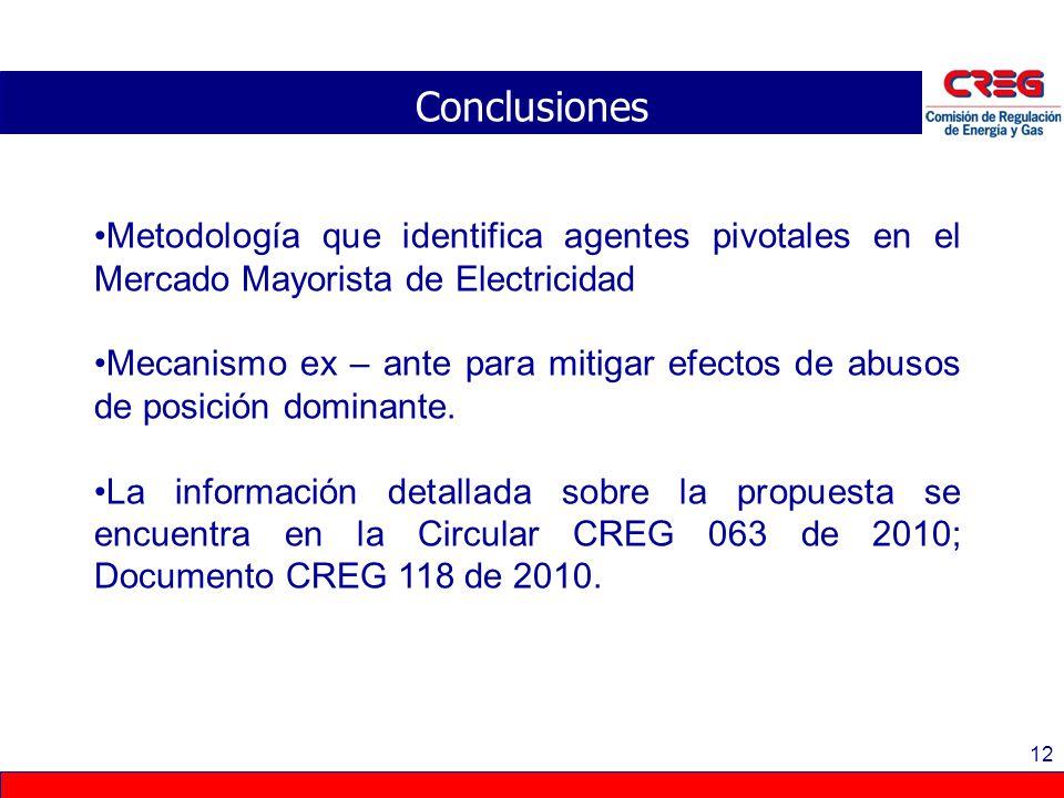 12 Conclusiones Metodología que identifica agentes pivotales en el Mercado Mayorista de Electricidad Mecanismo ex – ante para mitigar efectos de abuso