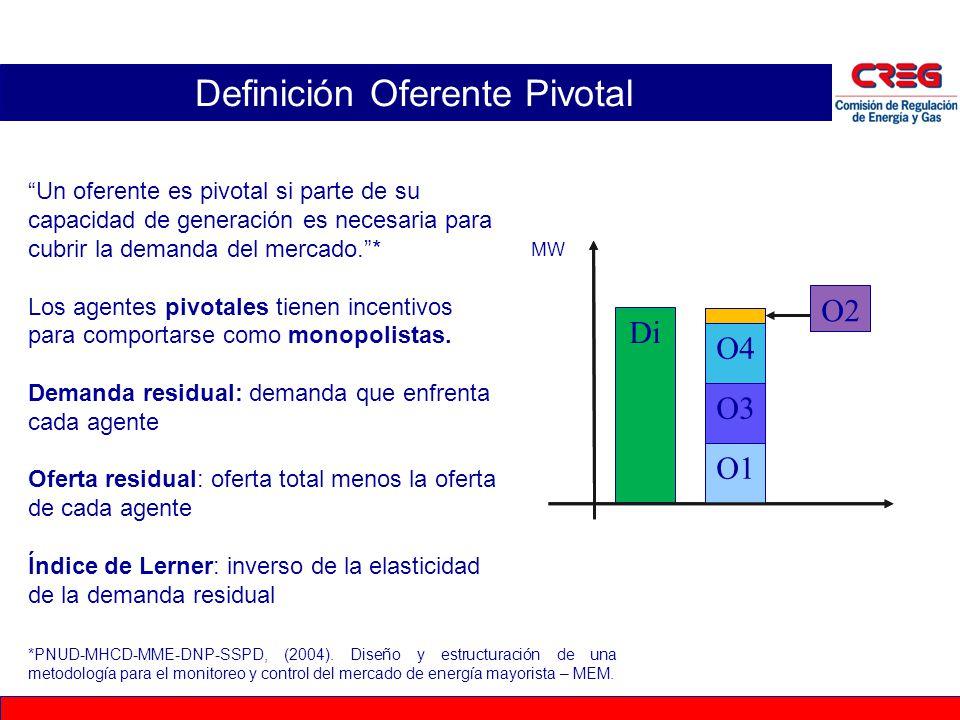Definición Oferente Pivotal Un oferente es pivotal si parte de su capacidad de generación es necesaria para cubrir la demanda del mercado.* Los agente