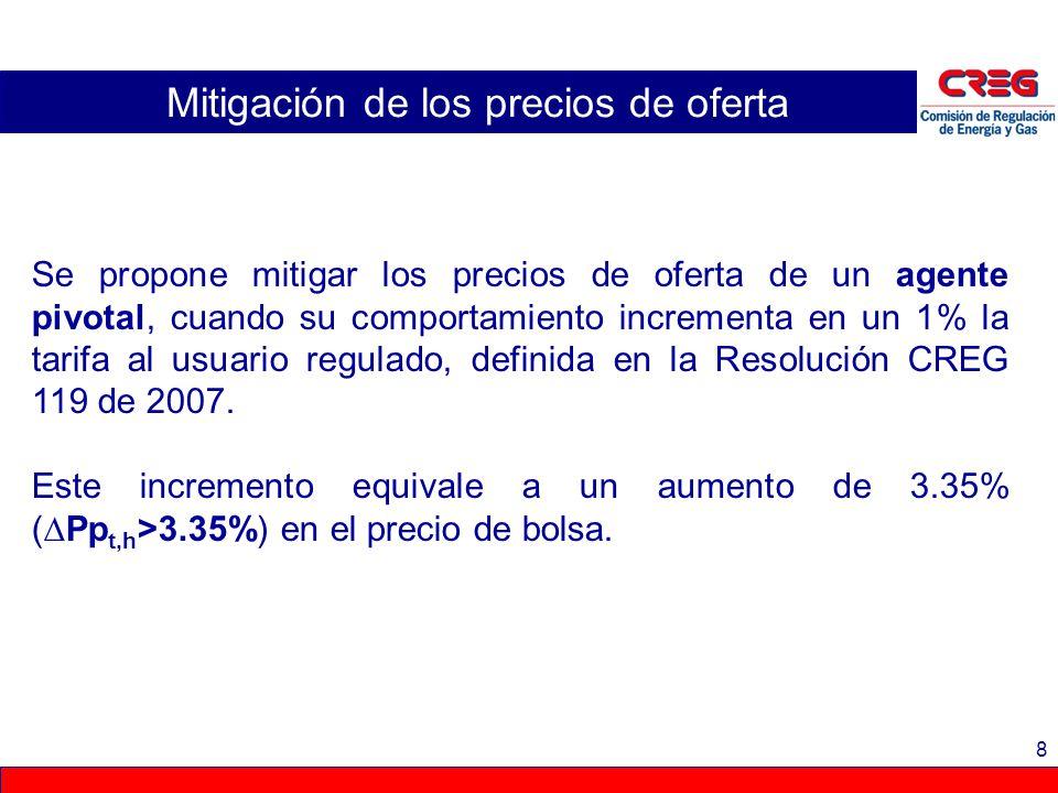9 Mitigación de los precios de oferta Opciones de mitigación: Opción 1: Si IOR i,t,h 3.35% el precio de oferta de todas las plantas del agente generador i se mitigará en el día t.