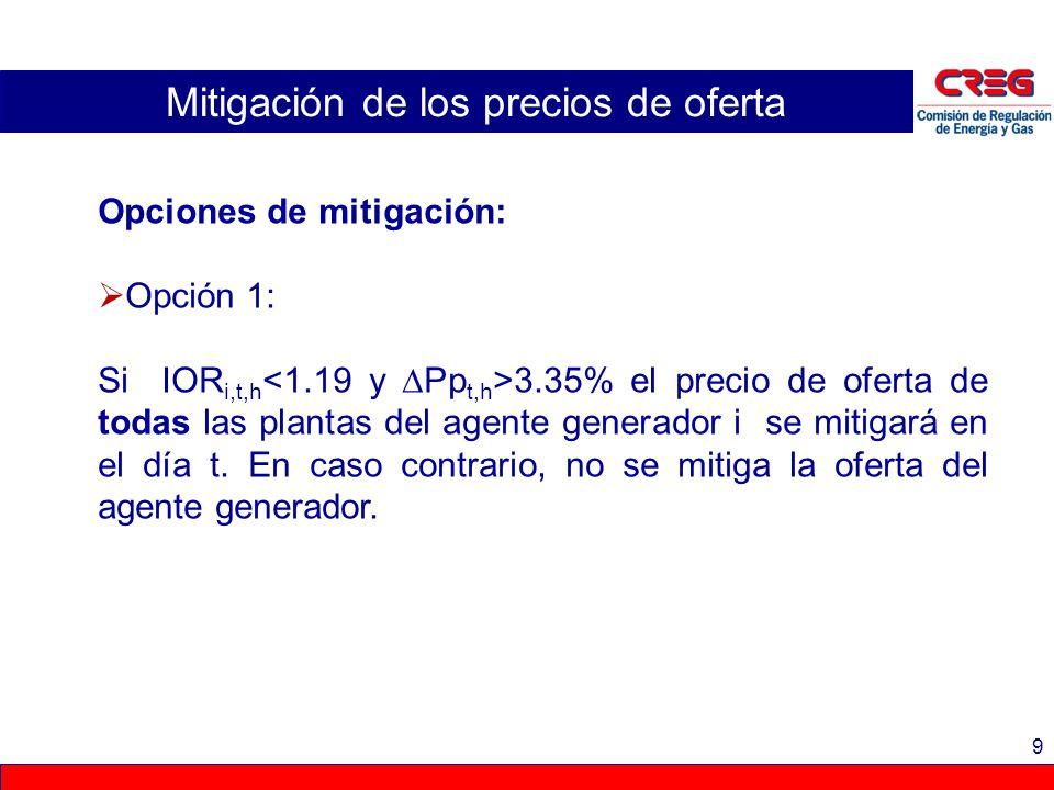 9 Mitigación de los precios de oferta Opciones de mitigación: Opción 1: Si IOR i,t,h 3.35% el precio de oferta de todas las plantas del agente generad