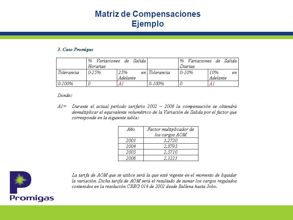 Matriz de Compensaciones Ejemplo