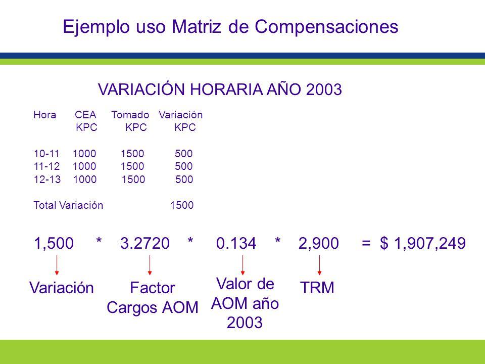 Ejemplo uso Matriz de Compensaciones VARIACIÓN HORARIA AÑO 2003 Hora CEA Tomado Variación KPC KPC KPC 10-11 1000 1500 500 11-12 1000 1500 500 12-13 1000 1500 500 Total Variación 1500 1,500 * 3.2720 * 0.134 * 2,900 = $ 1,907,249 VariaciónFactor Cargos AOM Valor de AOM año 2003 TRM