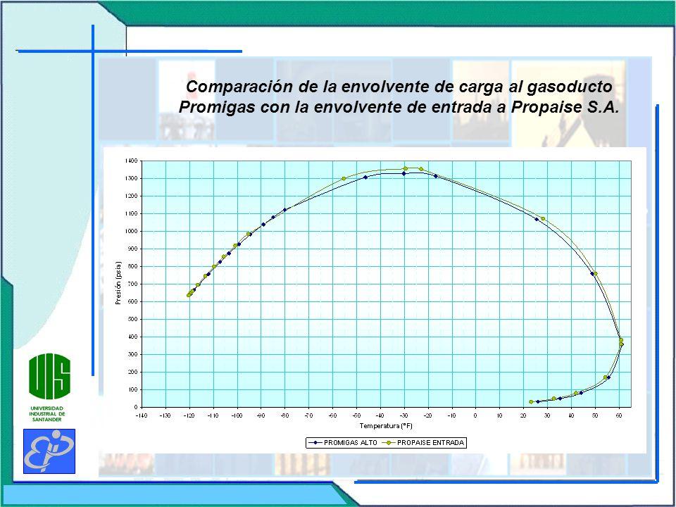 Comparación de la envolvente de carga al gasoducto Promigas con la envolvente de entrada a Propaise S.A.