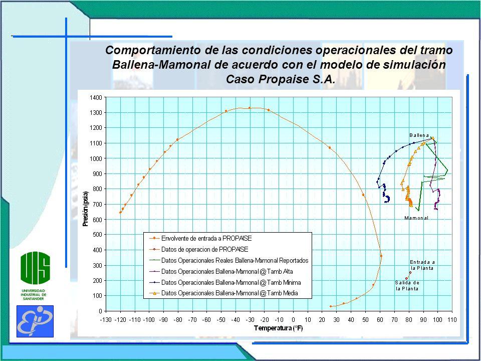 Comportamiento de las condiciones operacionales del tramo Ballena-Mamonal de acuerdo con el modelo de simulación Caso Propaise S.A.