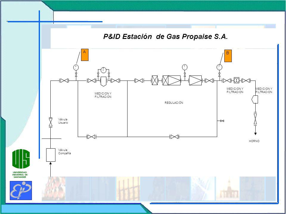 P&ID Estación de Gas Propaise S.A.