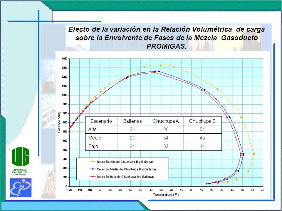 Efecto de la variación en la Relación Volumétrica de carga sobre la Envolvente de Fases de la Mezcla Gasoducto PROMIGAS.