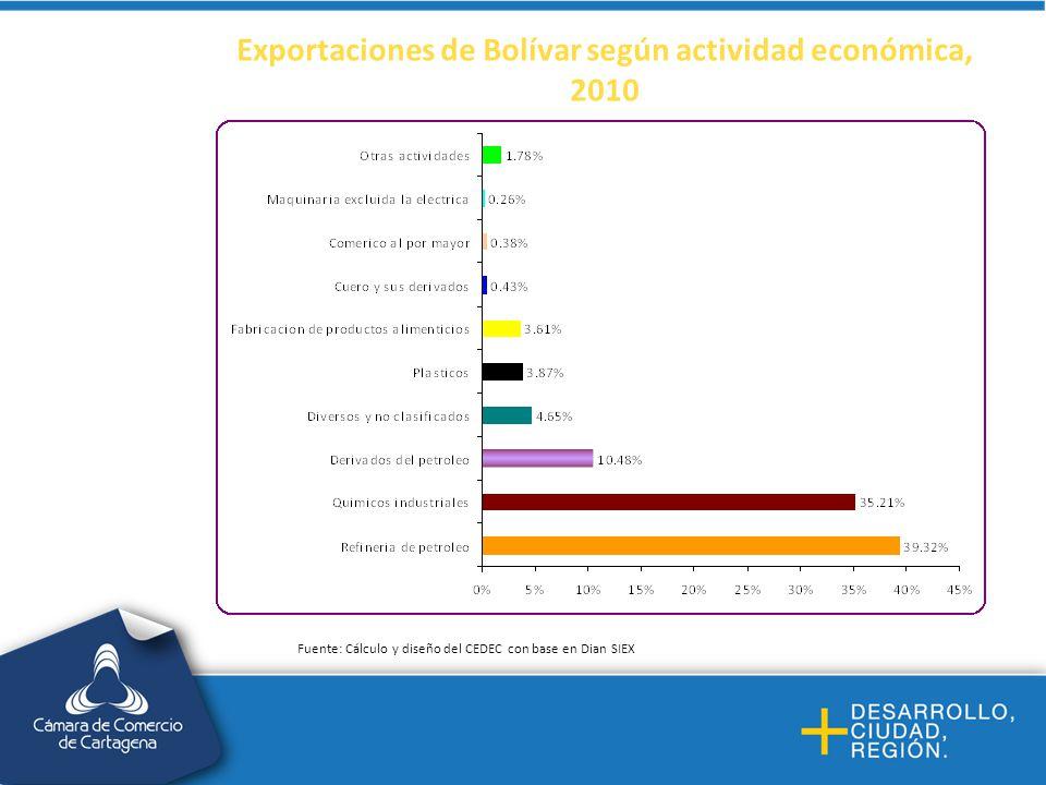 Exportaciones de Bolívar según actividad económica, 2010 Fuente: Cálculo y diseño del CEDEC con base en Dian SIEX