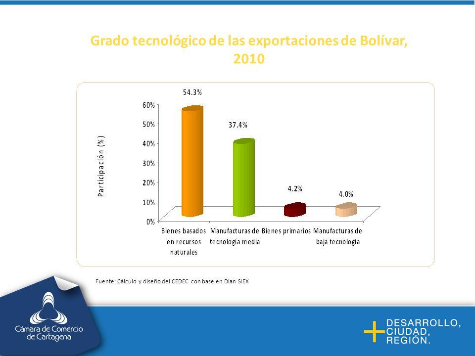 Grado tecnológico de las exportaciones de Bolívar, 2010 Fuente: Cálculo y diseño del CEDEC con base en Dian SIEX