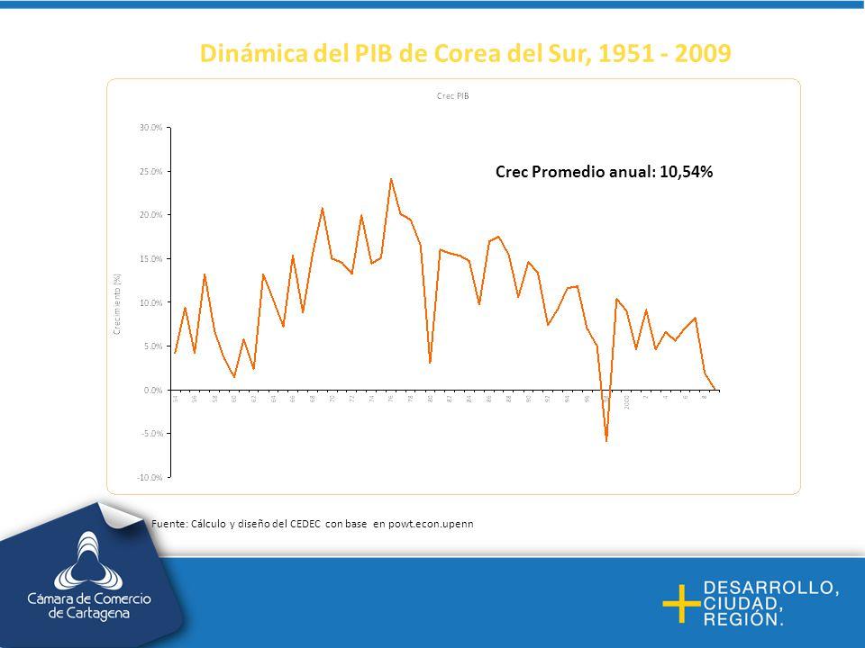 Dinámica del PIB de Corea del Sur, 1951 - 2009 Crec Promedio anual: 10,54% Fuente: Cálculo y diseño del CEDEC con base en powt.econ.upenn