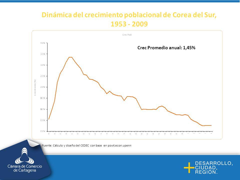 Dinámica del crecimiento poblacional de Corea del Sur, 1953 - 2009 Crec Promedio anual: 1,45% Fuente: Cálculo y diseño del CEDEC con base en powt.econ