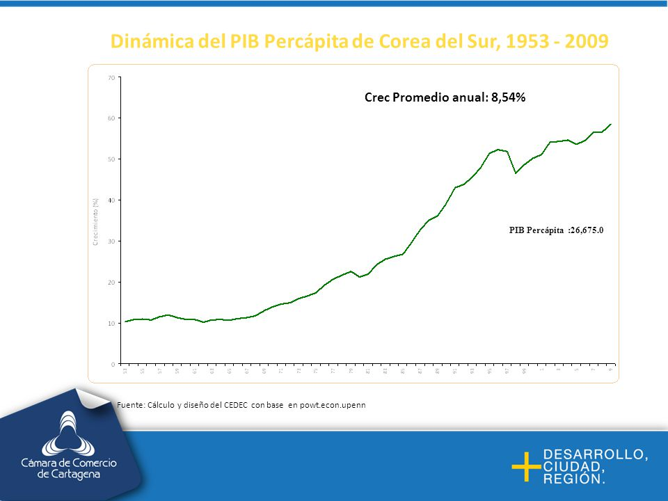 Dinámica del PIB Percápita de Corea del Sur, 1953 - 2009 Crec Promedio anual: 8,54% Fuente: Cálculo y diseño del CEDEC con base en powt.econ.upenn PIB