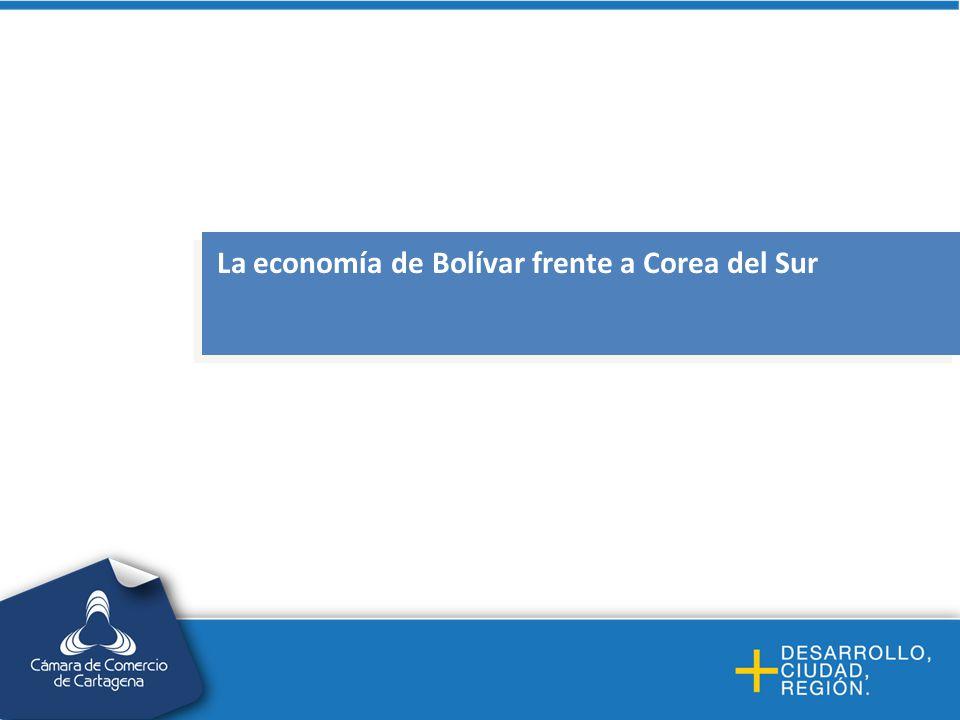 La economía de Bolívar frente a Corea del Sur
