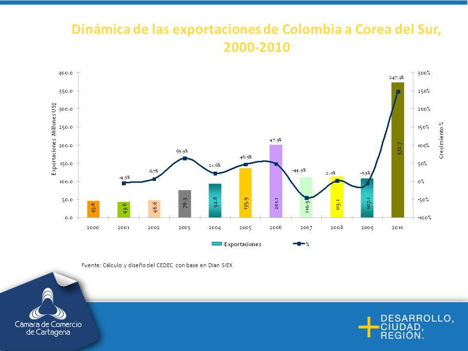 Dinámica de las exportaciones de Colombia a Corea del Sur, 2000-2010 Fuente: Cálculo y diseño del CEDEC con base en Dian SIEX