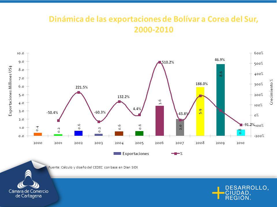 Dinámica de las exportaciones de Bolívar a Corea del Sur, 2000-2010 Fuente: Cálculo y diseño del CEDEC con base en Dian SIEX