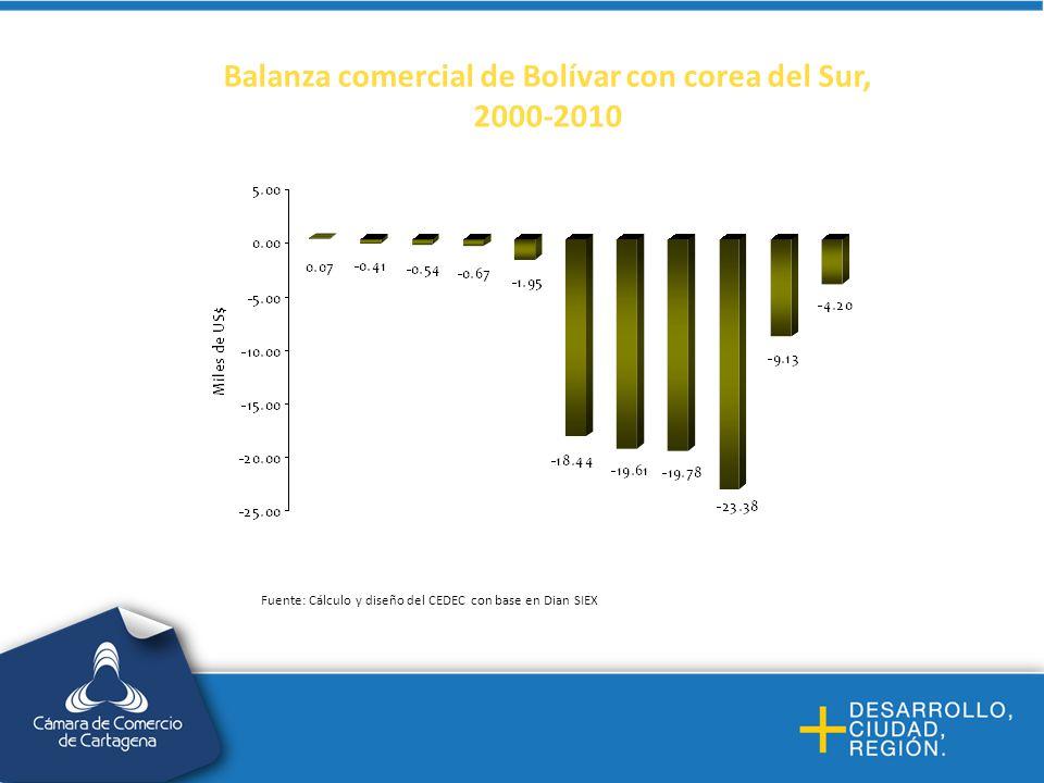 Balanza comercial de Bolívar con corea del Sur, 2000-2010 Fuente: Cálculo y diseño del CEDEC con base en Dian SIEX