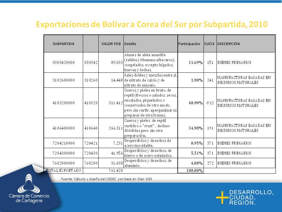 Exportaciones de Bolívar a Corea del Sur por Subpartida, 2010 Fuente: Cálculo y diseño del CEDEC con base en Dian SIEX