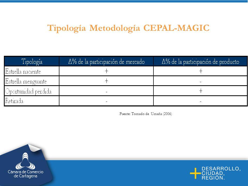 Tipología Metodología CEPAL-MAGIC Fuente: Tomado de Umaña (2006)
