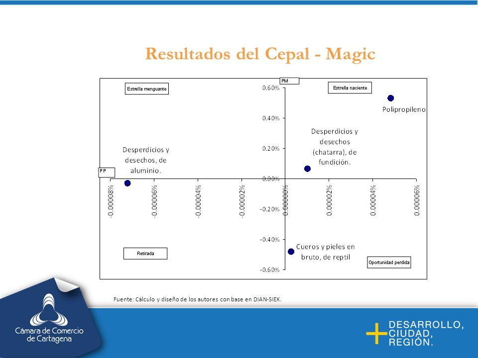 Resultados del Cepal - Magic Fuente: Cálculo y diseño de los autores con base en DIAN-SIEX.