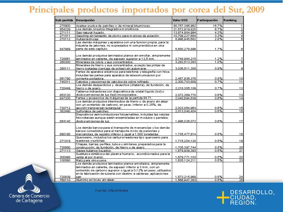 Principales productos importados por corea del Sur, 2009 Fuente: UNcomtrade