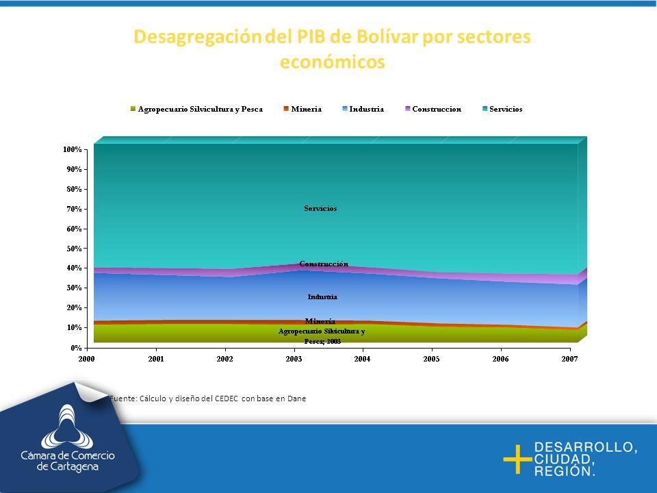 Exportaciones por departamento, 2010 Fuente: Cálculo y diseño del CEDEC con base en Dian SIEX