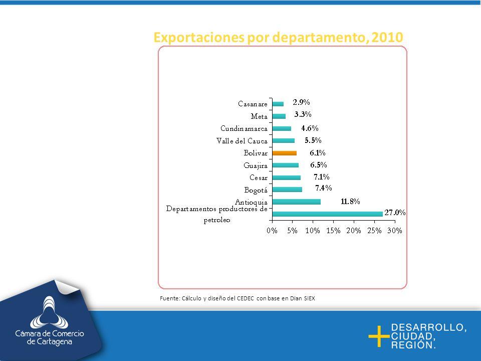Importaciones por departamento, 2010 Fuente: Cálculo y diseño del CEDEC con base en Dian SIEX