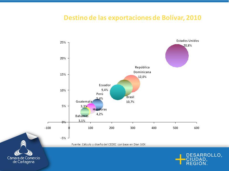 Destino de las exportaciones de Bolívar, 2010 Fuente: Cálculo y diseño del CEDEC con base en Dian SIEX