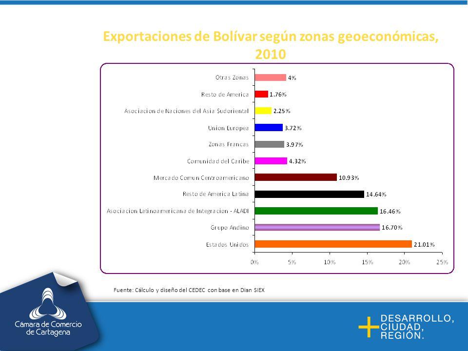Exportaciones de Bolívar según zonas geoeconómicas, 2010 Fuente: Cálculo y diseño del CEDEC con base en Dian SIEX