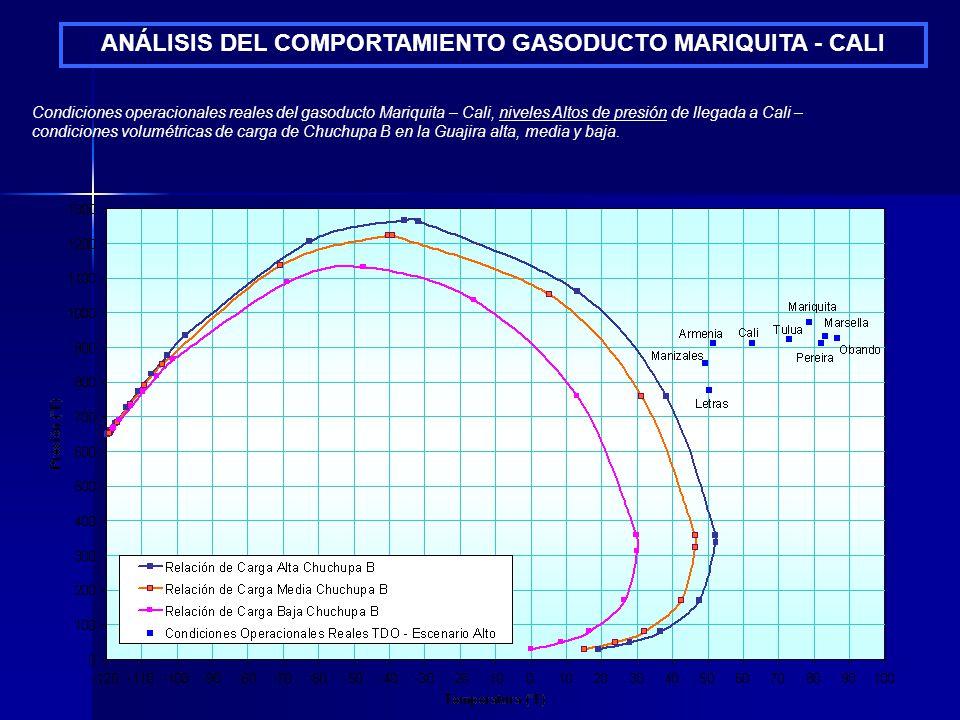 ANÁLISIS DEL COMPORTAMIENTO GASODUCTO MARIQUITA - CALI Condiciones operacionales reales del gasoducto Mariquita – Cali, niveles Altos de presión de ll