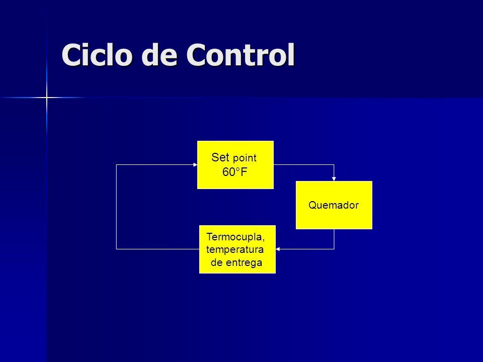 Ciclo de Control Set point 60°F Quemador Termocupla, temperatura de entrega