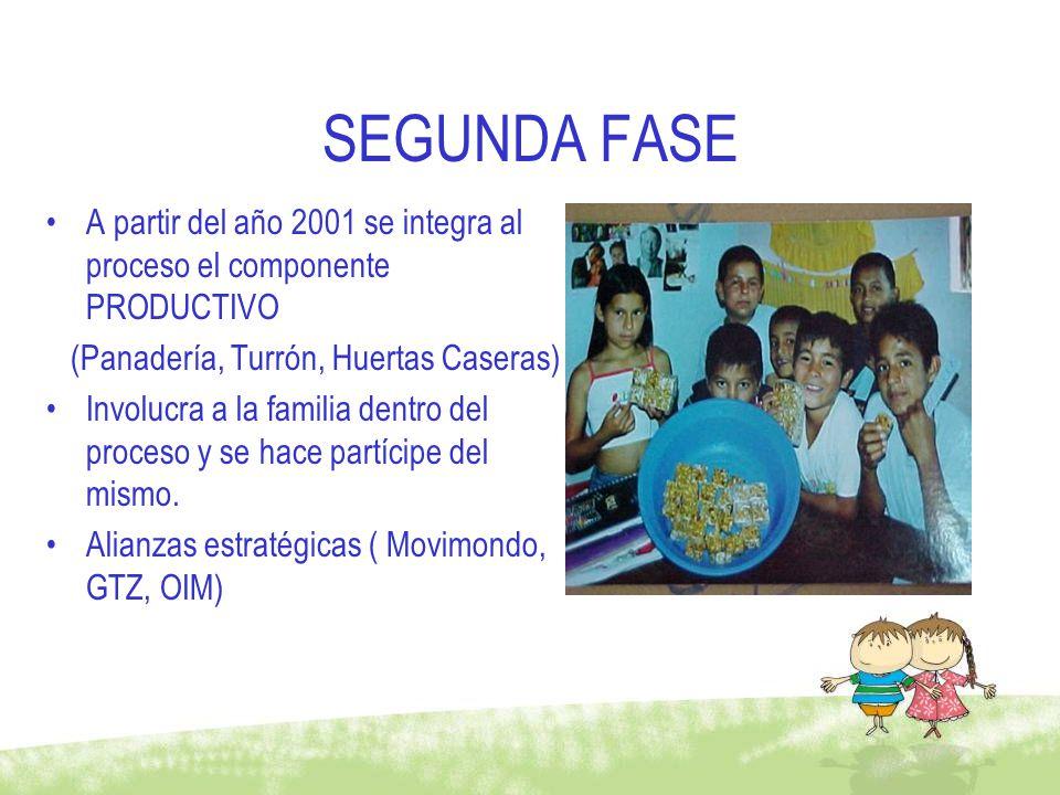 SEGUNDA FASE A partir del año 2001 se integra al proceso el componente PRODUCTIVO (Panadería, Turrón, Huertas Caseras) Involucra a la familia dentro d