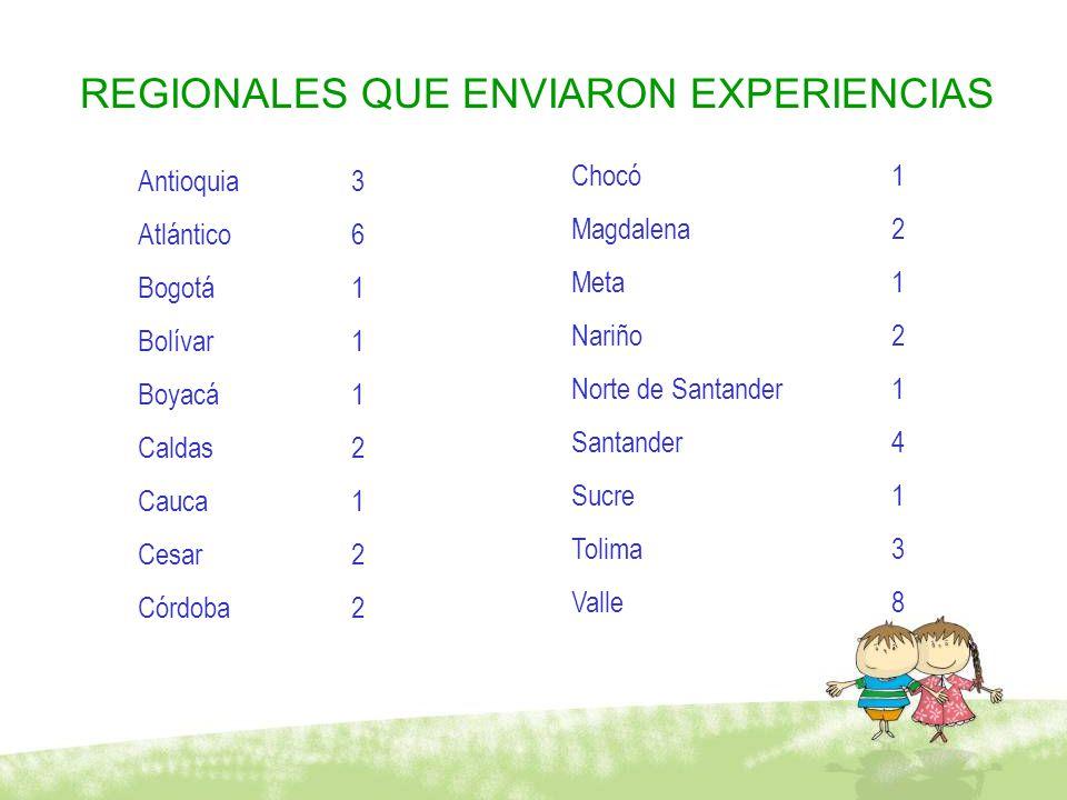 REGIONALES QUE ENVIARON EXPERIENCIAS Antioquia 3 Atlántico 6 Bogotá 1 Bolívar 1 Boyacá 1 Caldas 2 Cauca 1 Cesar 2 Córdoba 2 Chocó 1 Magdalena 2 Meta 1