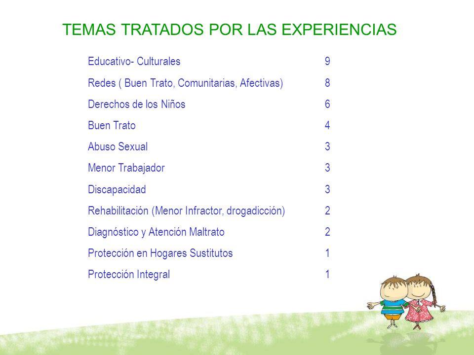 TEMAS TRATADOS POR LAS EXPERIENCIAS Educativo- Culturales 9 Redes ( Buen Trato, Comunitarias, Afectivas) 8 Derechos de los Niños 6 Buen Trato 4 Abuso