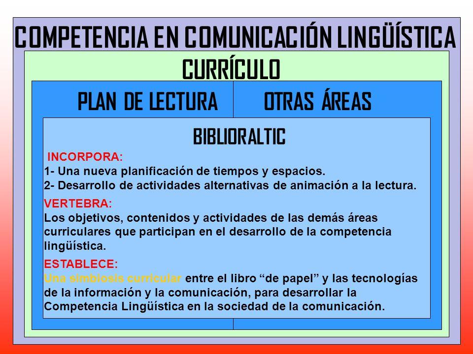 PLAN DE LECTURA COMPETENCIA EN COMUNICACIÓN LINGÜÍSTICA CURRÍCULO INCORPORA: 1- Una nueva planificación de tiempos y espacios. 2- Desarrollo de activi