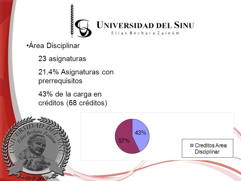 Área Disciplinar 23 asignaturas 21.4% Asignaturas con prerrequisitos 43% de la carga en créditos (68 créditos)
