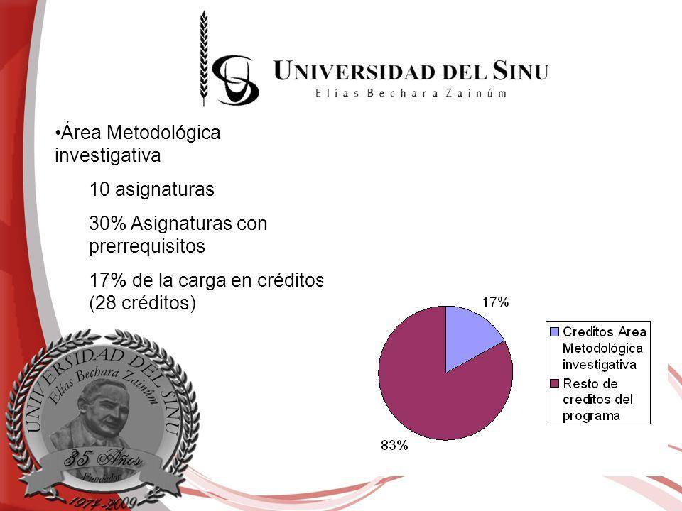 Área Metodológica investigativa 10 asignaturas 30% Asignaturas con prerrequisitos 17% de la carga en créditos (28 créditos)