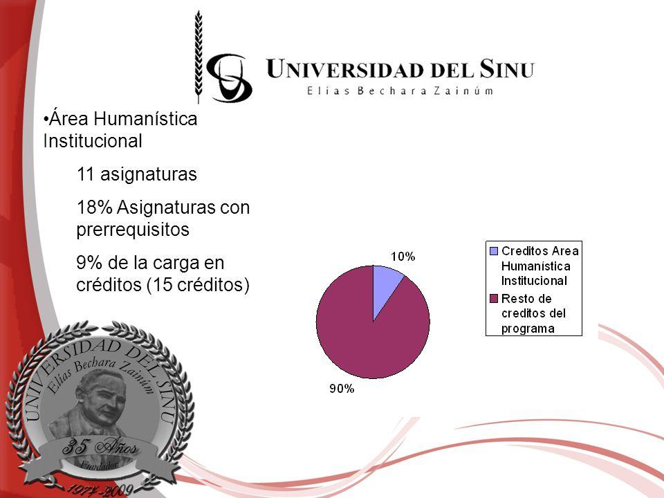 Área Humanística Institucional 11 asignaturas 18% Asignaturas con prerrequisitos 9% de la carga en créditos (15 créditos)