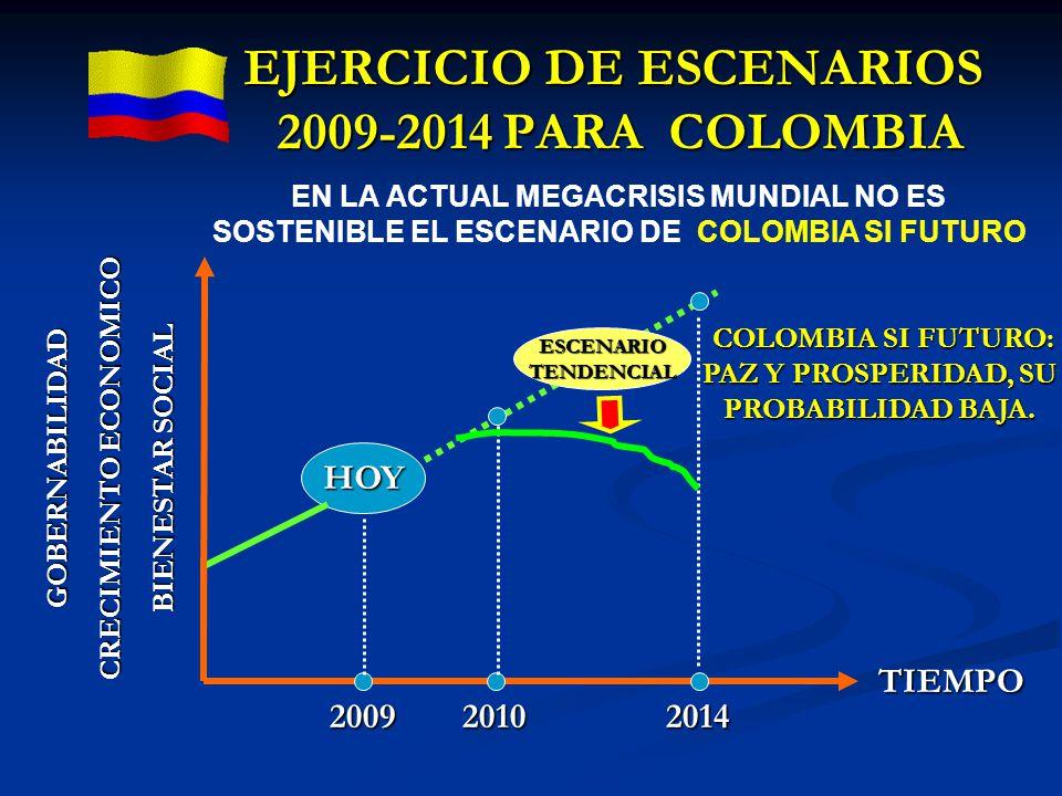 HOY 2009 GOBERNABILIDAD CRECIMIENTO ECONOMICO BIENESTAR SOCIAL 20102014 COLOMBIA SI FUTURO: PAZ Y PROSPERIDAD, SU PROBABILIDAD BAJA. COLOMBIA SI FUTUR