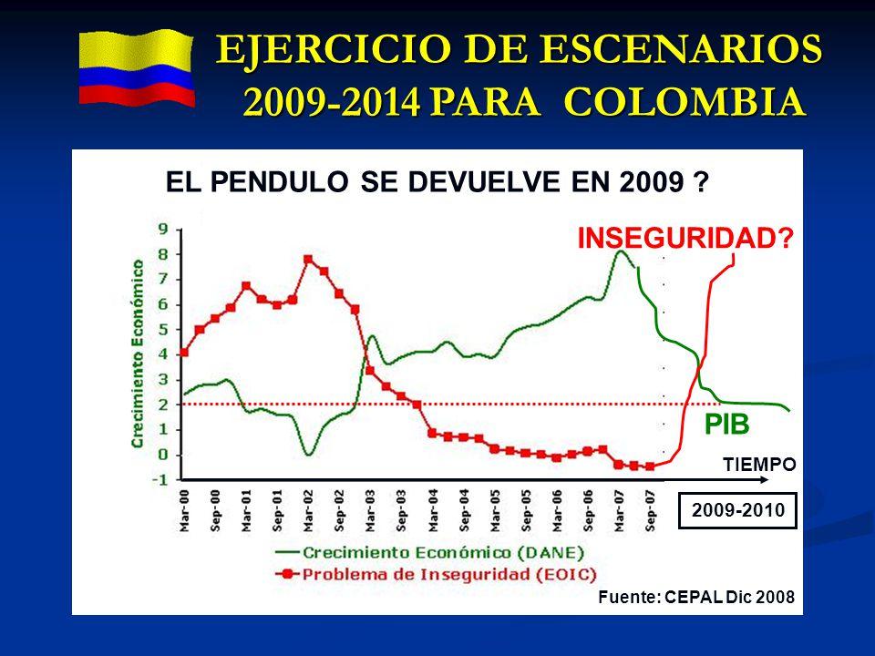 EJERCICIO DE ESCENARIOS 2009-2014 PARA COLOMBIA PIB 2009-2010 TIEMPO INSEGURIDAD? EL PENDULO SE DEVUELVE EN 2009 ? Fuente: CEPAL Dic 2008