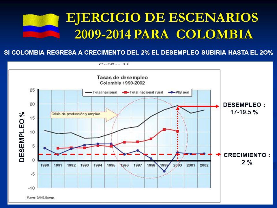 EJERCICIO DE ESCENARIOS 2009-2014 PARA COLOMBIA DESEMPLEO : 17-19.5 % CRECIMIENTO : 2 % SI COLOMBIA REGRESA A CRECIMENTO DEL 2% EL DESEMPLEO SUBIRIA H