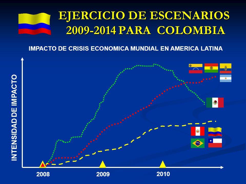 EJERCICIO DE ESCENARIOS 2009-2014 PARA COLOMBIA INTENSIDAD DE IMPACTO 2008 2010 2009 IMPACTO DE CRISIS ECONOMICA MUNDIAL EN AMERICA LATINA