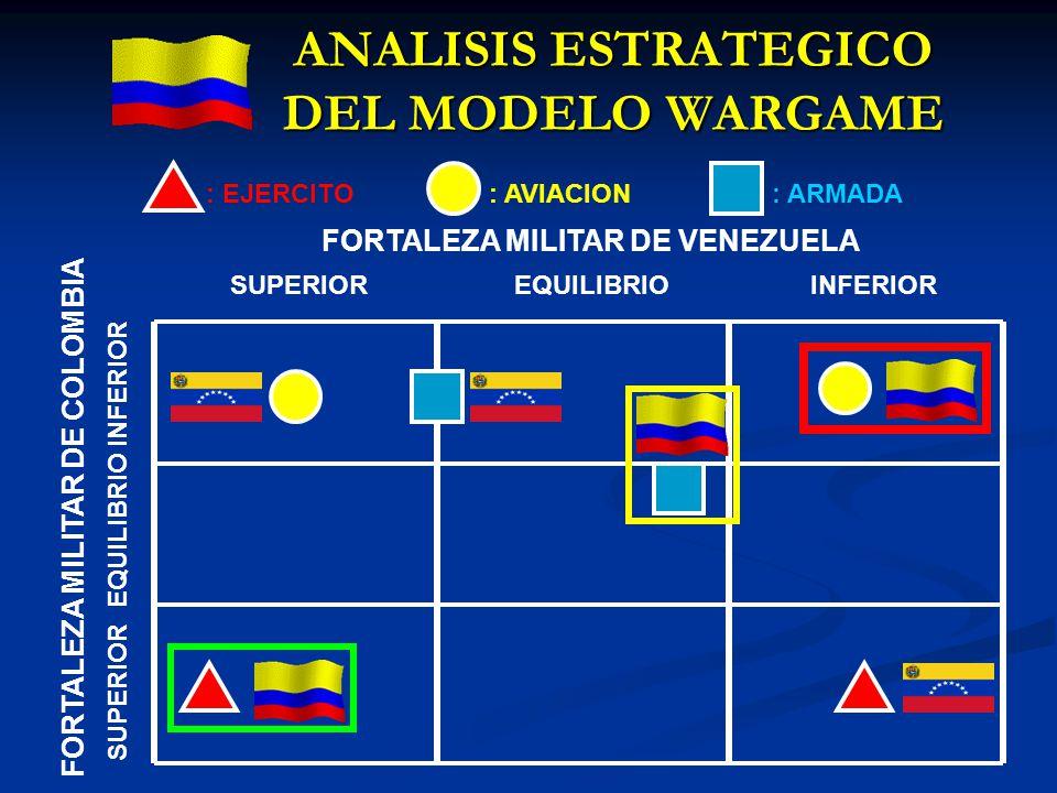 ANALISIS ESTRATEGICO DEL MODELO WARGAME FORTALEZA MILITAR DE VENEZUELA SUPERIOREQUILIBRIOINFERIOR FORTALEZA MILITAR DE COLOMBIA SUPERIOR EQUILIBRIO IN