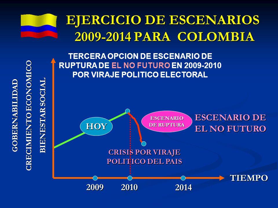 2009 GOBERNABILIDAD CRECIMIENTO ECONOMICO BIENESTAR SOCIAL 2010 2014 ESCENARIO DE EL NO FUTURO TIEMPO ESCENARIO DE RUPTURA CRISIS POR VIRAJE POLITICO