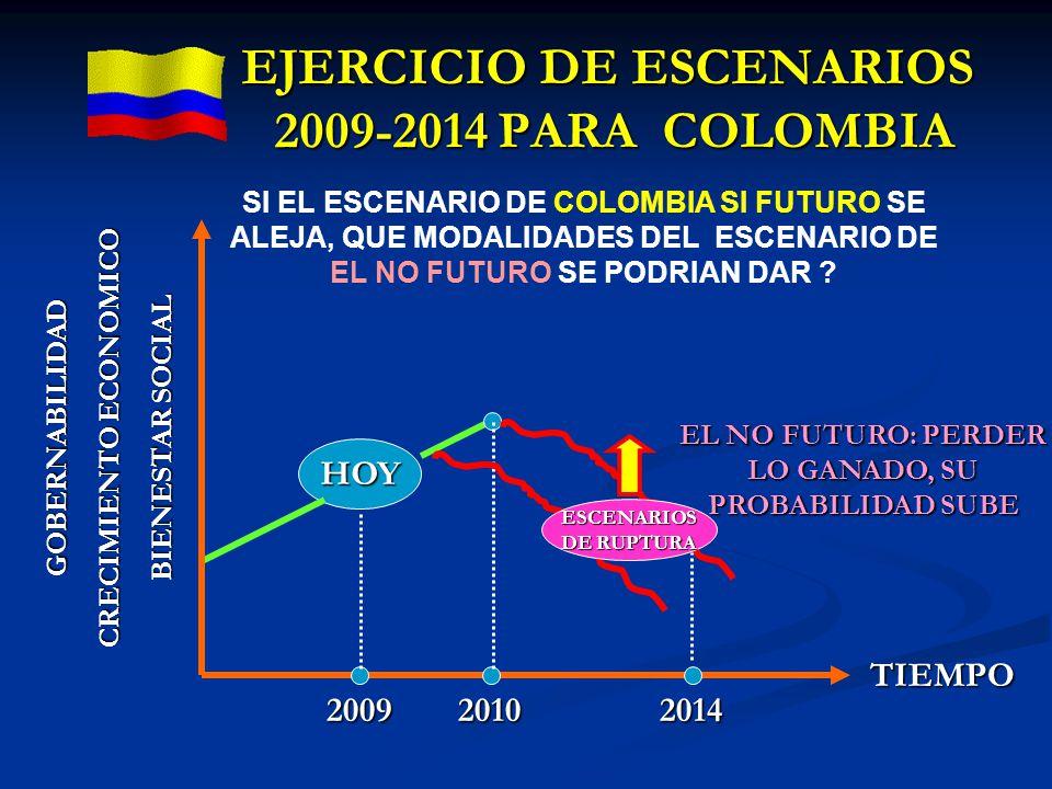 HOY 2009 GOBERNABILIDAD CRECIMIENTO ECONOMICO BIENESTAR SOCIAL 20102014 EL NO FUTURO: PERDER LO GANADO, SU PROBABILIDAD SUBE TIEMPO EJERCICIO DE ESCEN