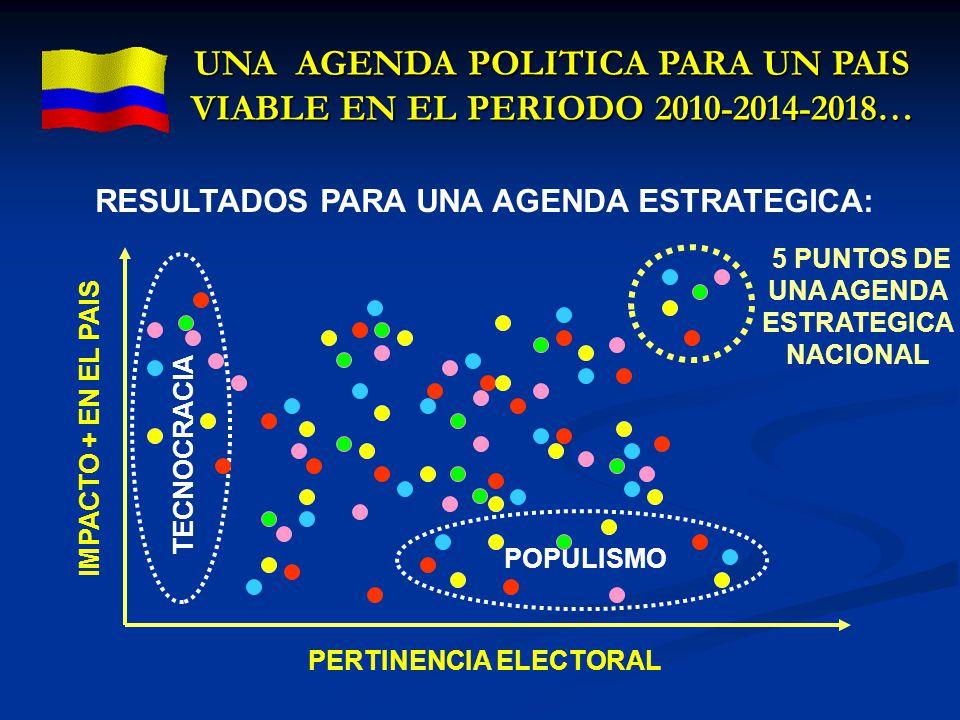 RESULTADOS PARA UNA AGENDA ESTRATEGICA: IMPACTO + EN EL PAIS PERTINENCIA ELECTORAL POPULISMO 5 PUNTOS DE UNA AGENDA ESTRATEGICA NACIONAL TECNOCRACIA U