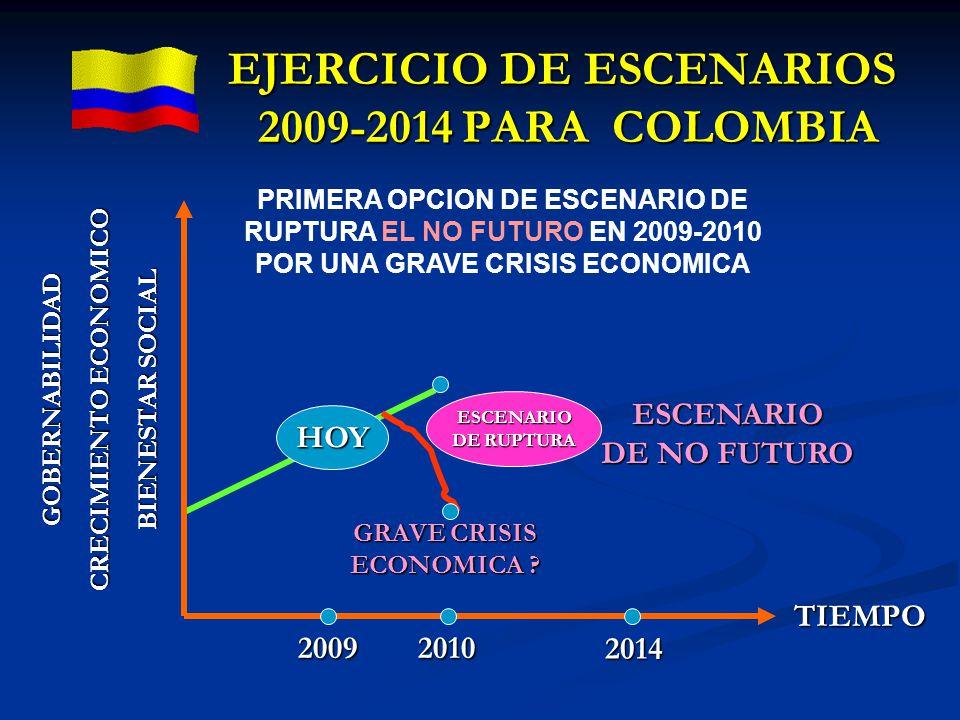 2009 GOBERNABILIDAD CRECIMIENTO ECONOMICO BIENESTAR SOCIAL 2010 2014 ESCENARIO DE NO FUTURO TIEMPO ESCENARIO DE RUPTURA GRAVE CRISIS ECONOMICA ? HOY E