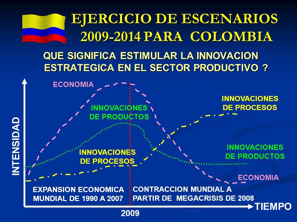 QUE SIGNIFICA ESTIMULAR LA INNOVACION ESTRATEGICA EN EL SECTOR PRODUCTIVO ? EXPANSION ECONOMICA MUNDIAL DE 1990 A 2007 CONTRACCION MUNDIAL A PARTIR DE