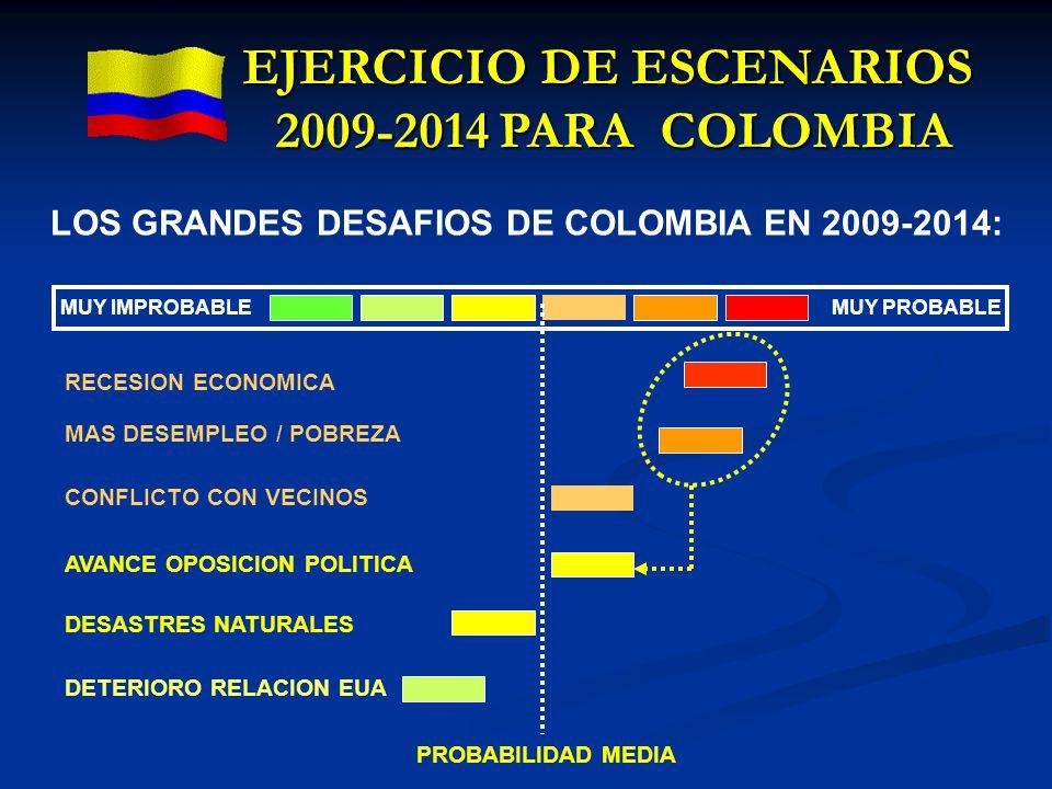 EJERCICIO DE ESCENARIOS 2009-2014 PARA COLOMBIA LOS GRANDES DESAFIOS DE COLOMBIA EN 2009-2014: MUY IMPROBABLE MUY PROBABLE RECESION ECONOMICA MAS DESE